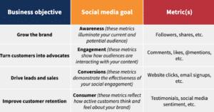 Social Media Marketing-chart