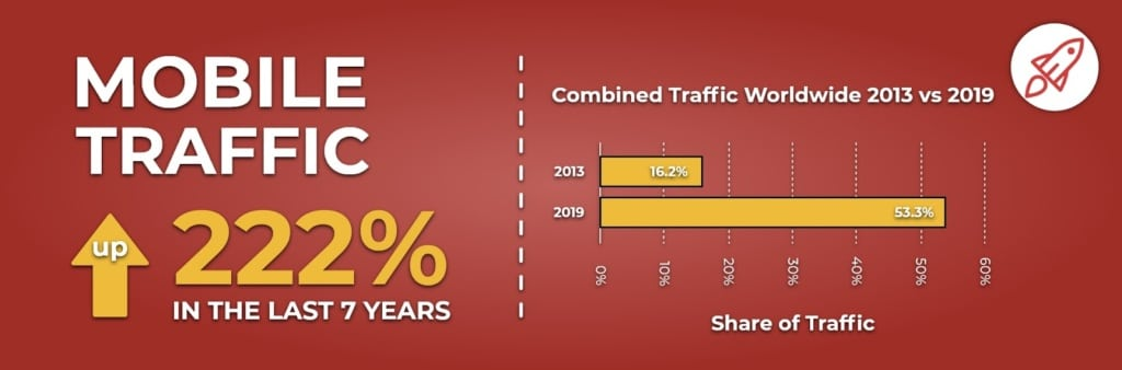 Web Design Services Mobile Traffic